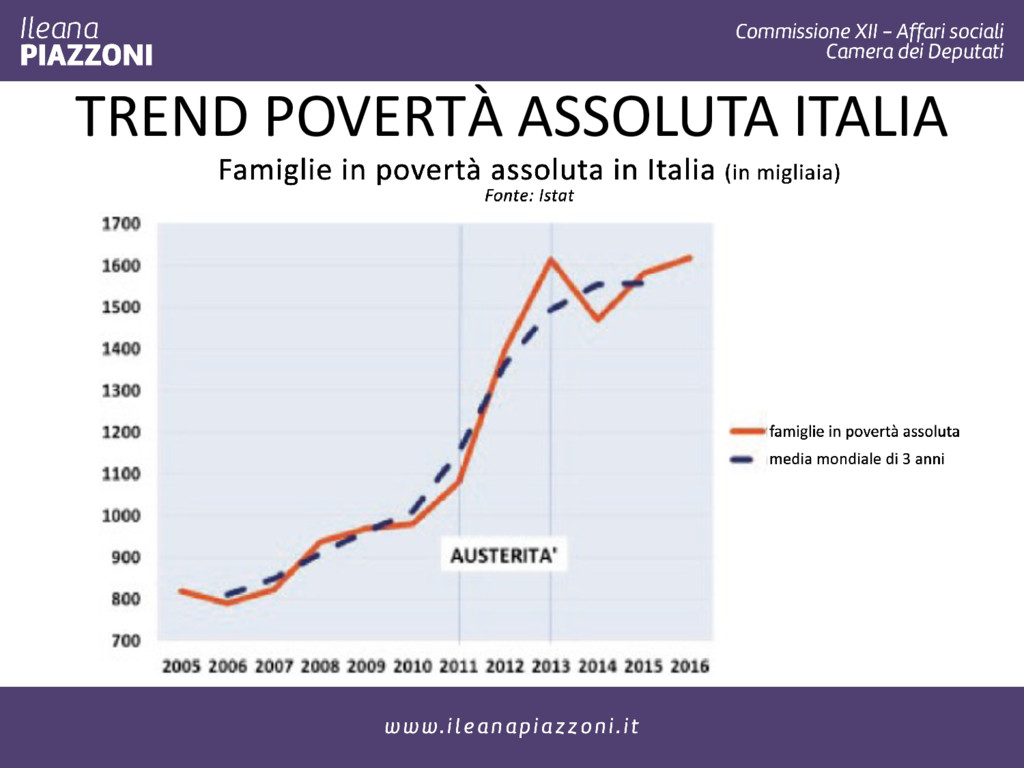 TREND POVERTÀ ASSOLUTA ITALIA