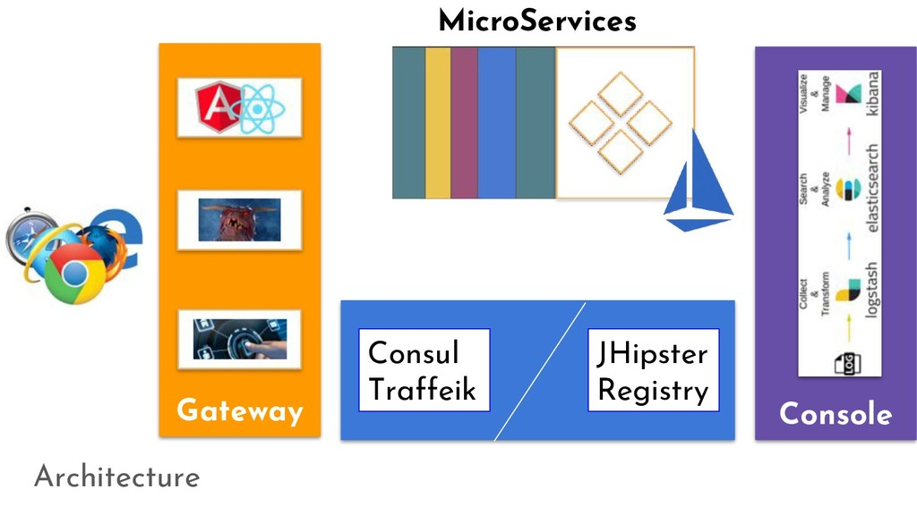 Architecture Gateway Console MicroServices Cons...