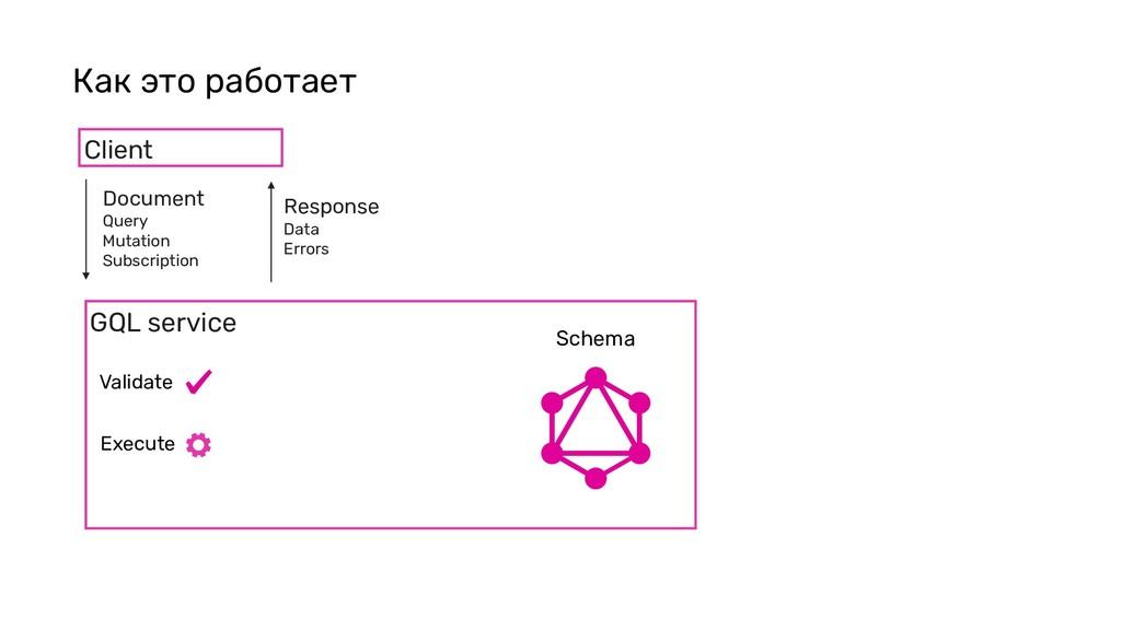 Как это работает GQL service Client Document Qu...