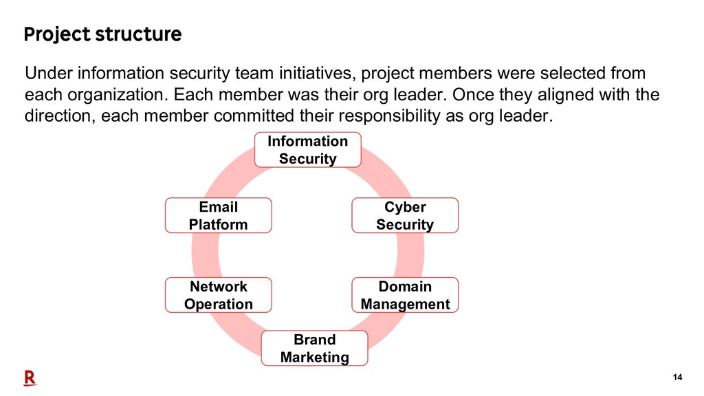 14 Project structure Information Security Email...