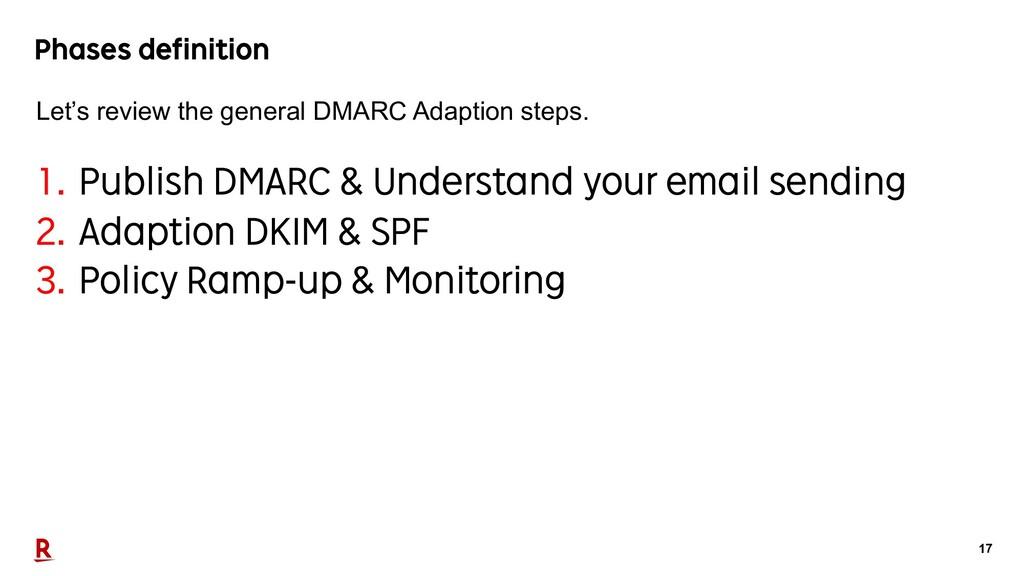 17 Phases definition 1. Publish DMARC & Underst...