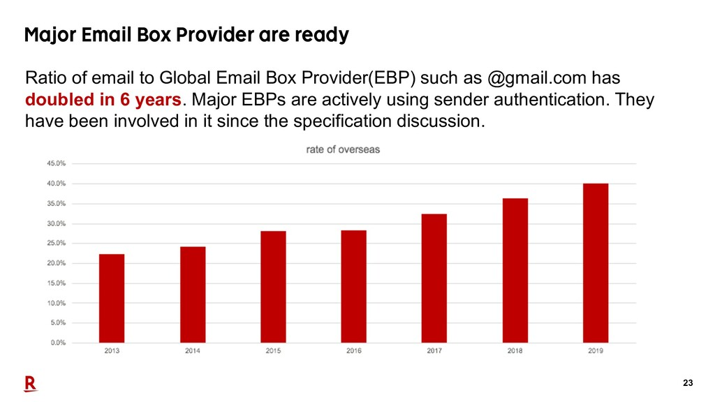 23 Major Email Box Provider are ready Ratio of ...
