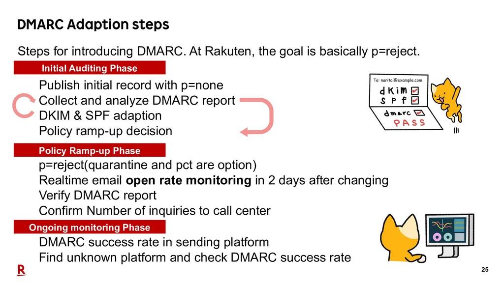 25 DMARC Adaption steps Publish initial record ...