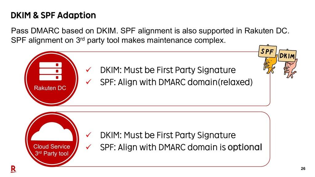 26 DKIM & SPF Adaption Cloud Service 3rd Party ...