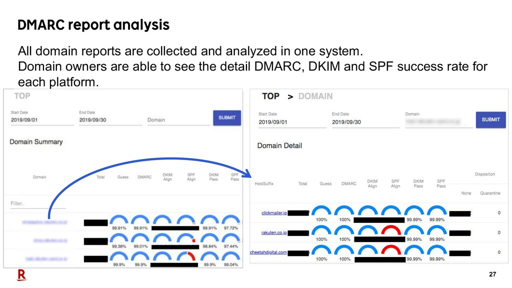 27 DMARC report analysis All domain reports are...
