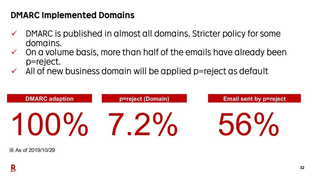 32 DMARC Implemented Domains ü DMARC is publish...