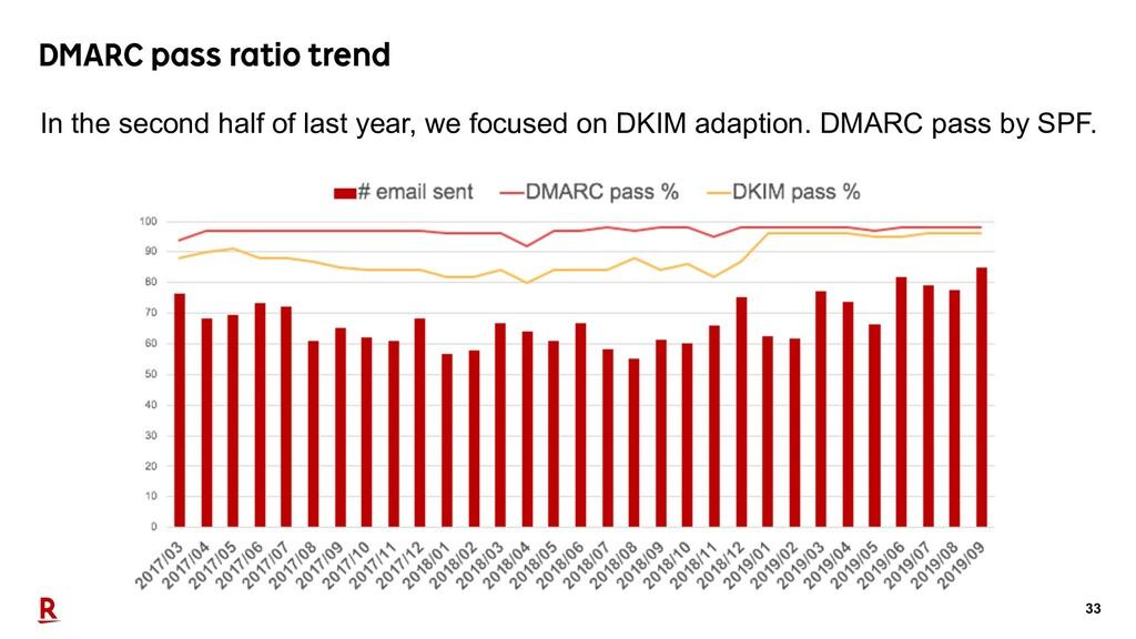33 DMARC pass ratio trend In the second half of...