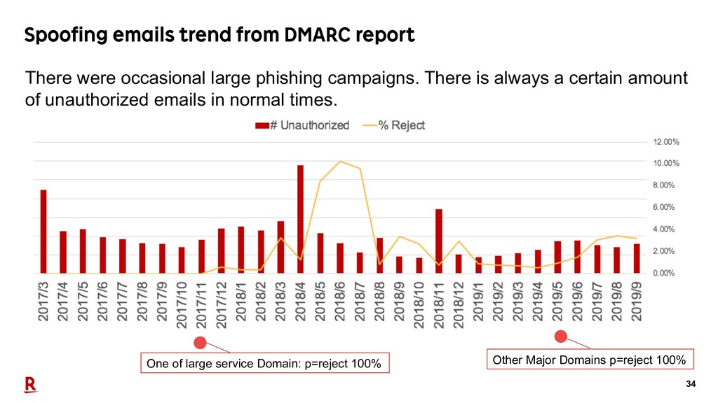34 Spoofing emails trend from DMARC report Ther...