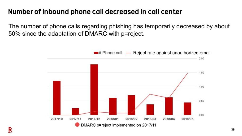 36 Number of inbound phone call decreased in ca...