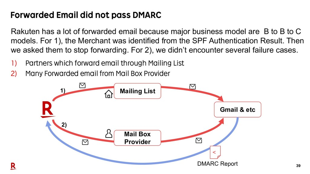 39 Forwarded Email did not pass DMARC 1) Partne...