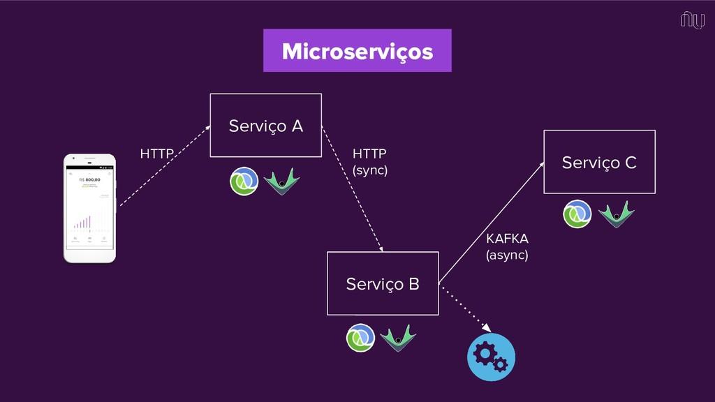 Microserviços Serviço A Serviço B Serviço C HTT...