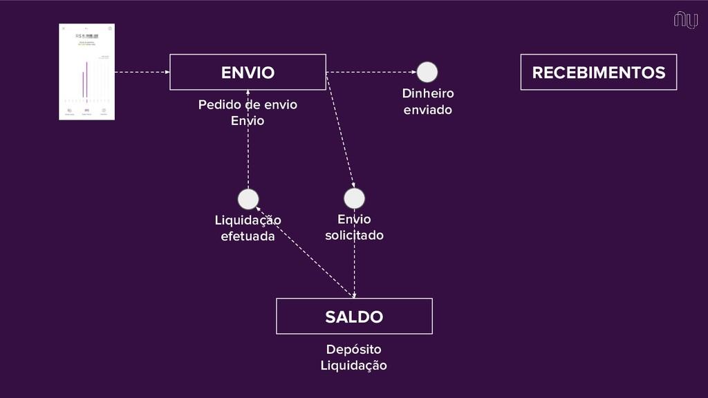 ENVIO RECEBIMENTOS SALDO Envio solicitado Pedid...