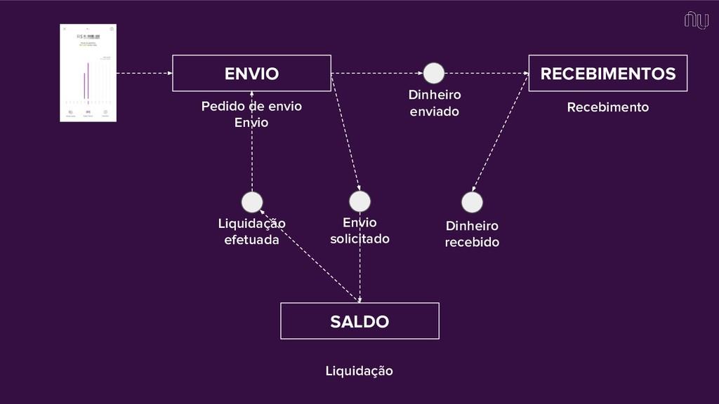 ENVIO RECEBIMENTOS SALDO Envio solicitado Liqui...