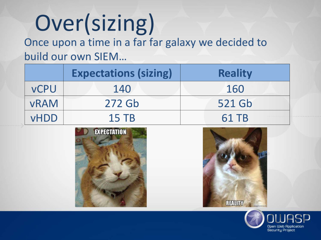Over(sizing) Expectations (sizing) Reality vCPU...
