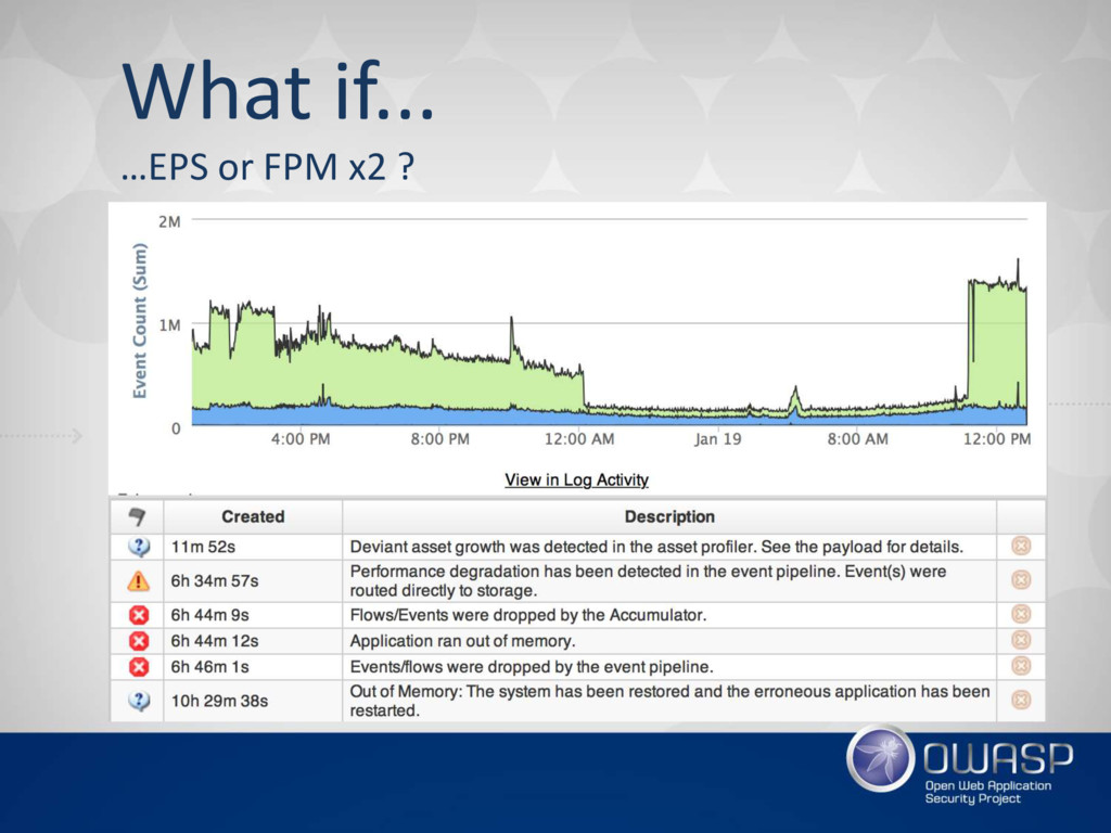 What if... …EPS or FPM x2 ?