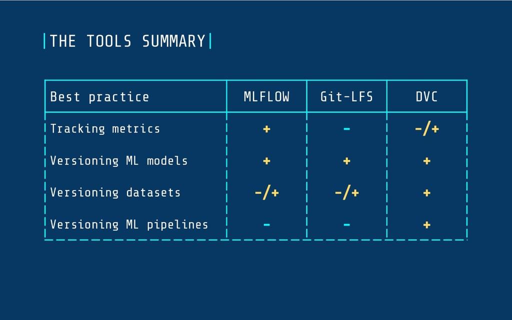 Best practice MLFLOW Git-LFS DVC Tracking metri...