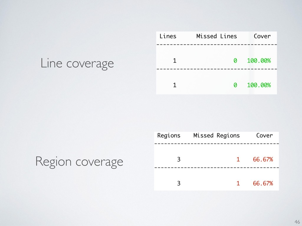Line coverage Region coverage 46