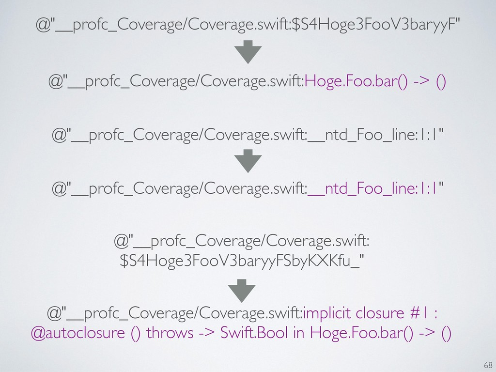 "@""__profc_Coverage/Coverage.swift:Hoge.Foo.bar(..."