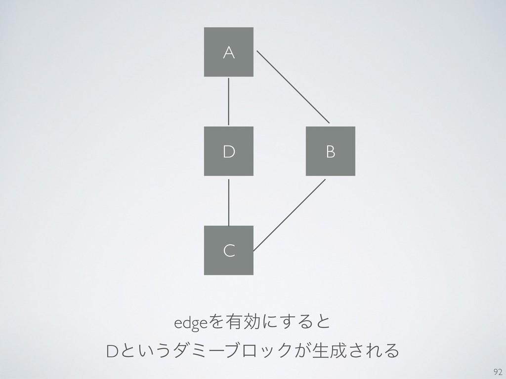 A B C D edgeΛ༗ޮʹ͢Δͱ Dͱ͍͏μϛʔϒϩοΫ͕ੜ͞ΕΔ 92