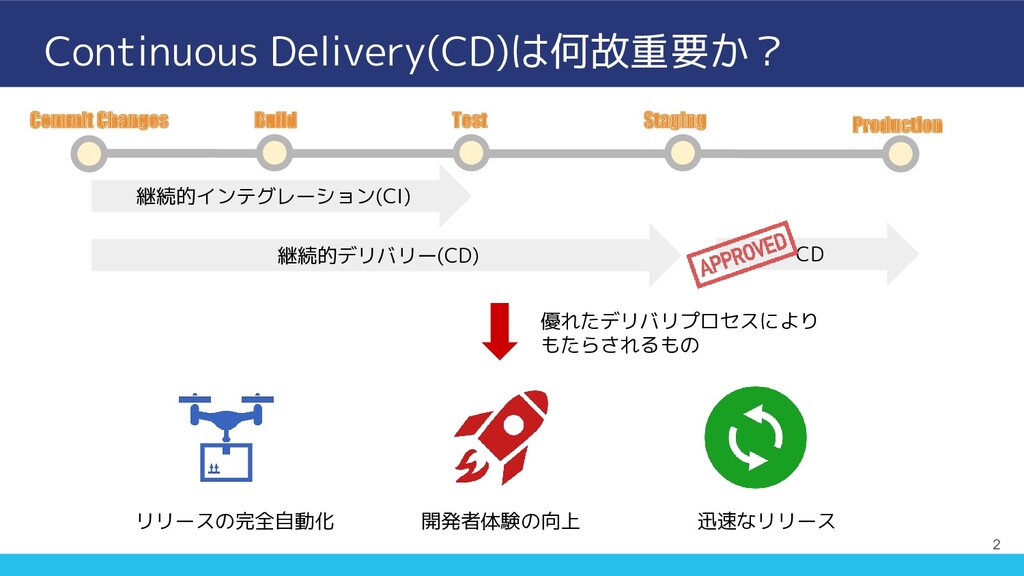 Continuous Delivery(CD)は何故重要か? 2 Commit Changes...