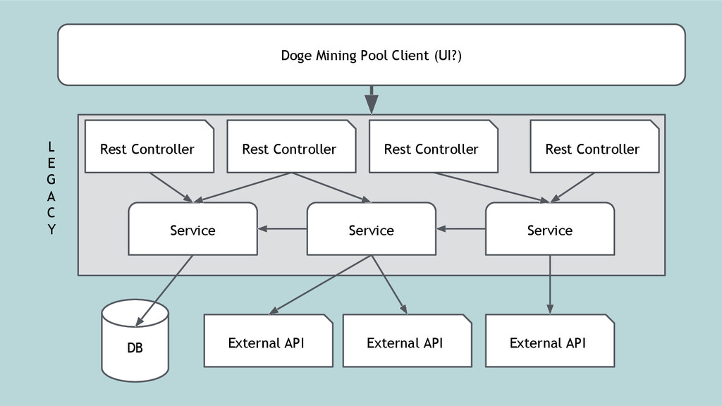 Doge Mining Pool Client (UI?) Rest Controller R...