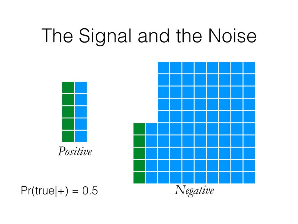 Positive Negative Pr(true|+) = 0.5 The Signal a...