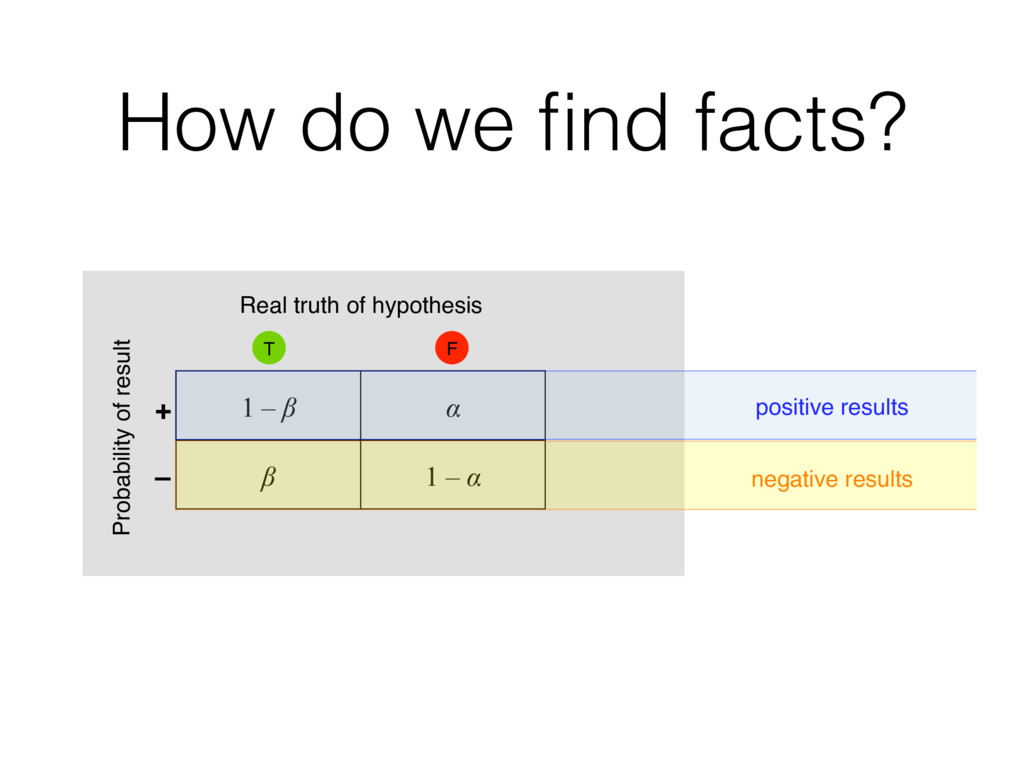 How do we find facts? 2. Investigation T Real tr...