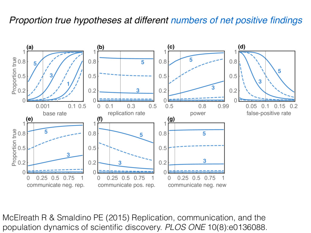 Proportion true hypotheses at different numbers...