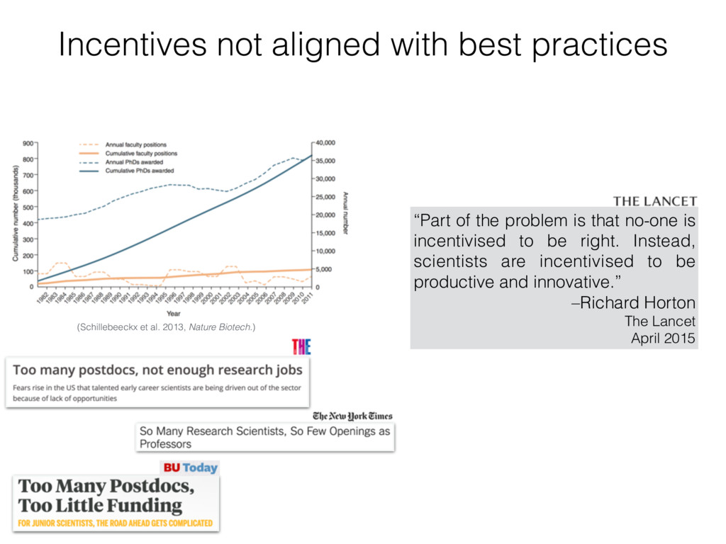 Incentives not aligned with best practices (Sch...