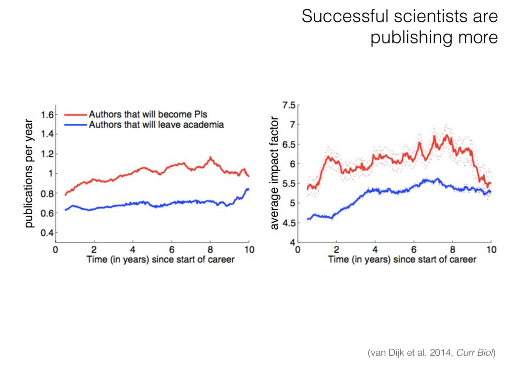 (van Dijk et al. 2014, Curr Biol) publications ...