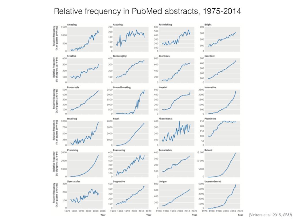 (Vinkers et al. 2015, BMJ) Relative frequency i...