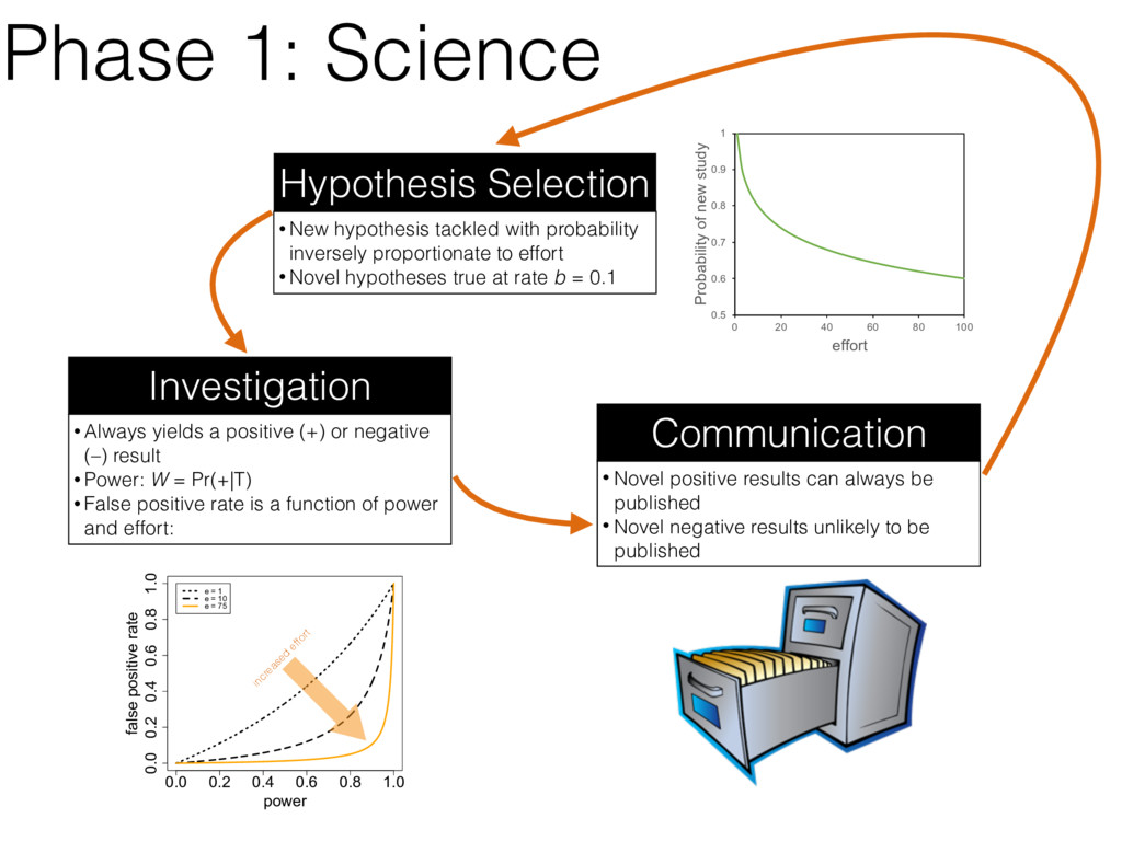 Phase 1: Science • New hypothesis tackled with ...