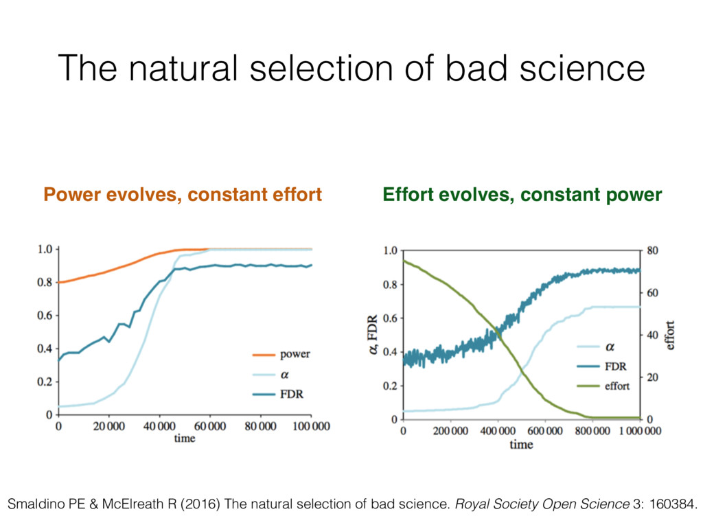 The natural selection of bad science Power evol...