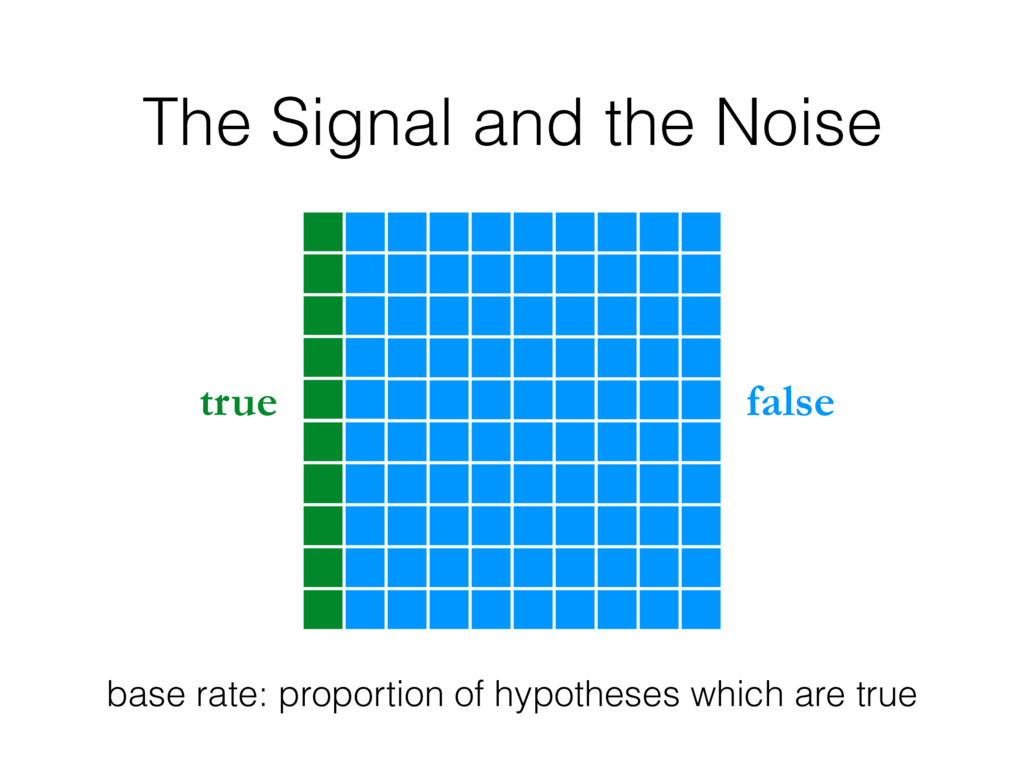 The Signal and the Noise true false base rate: ...