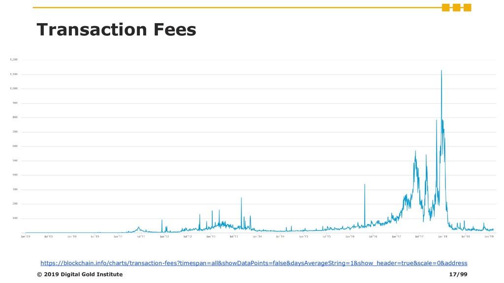 © 2019 Digital Gold Institute Transaction Fees ...