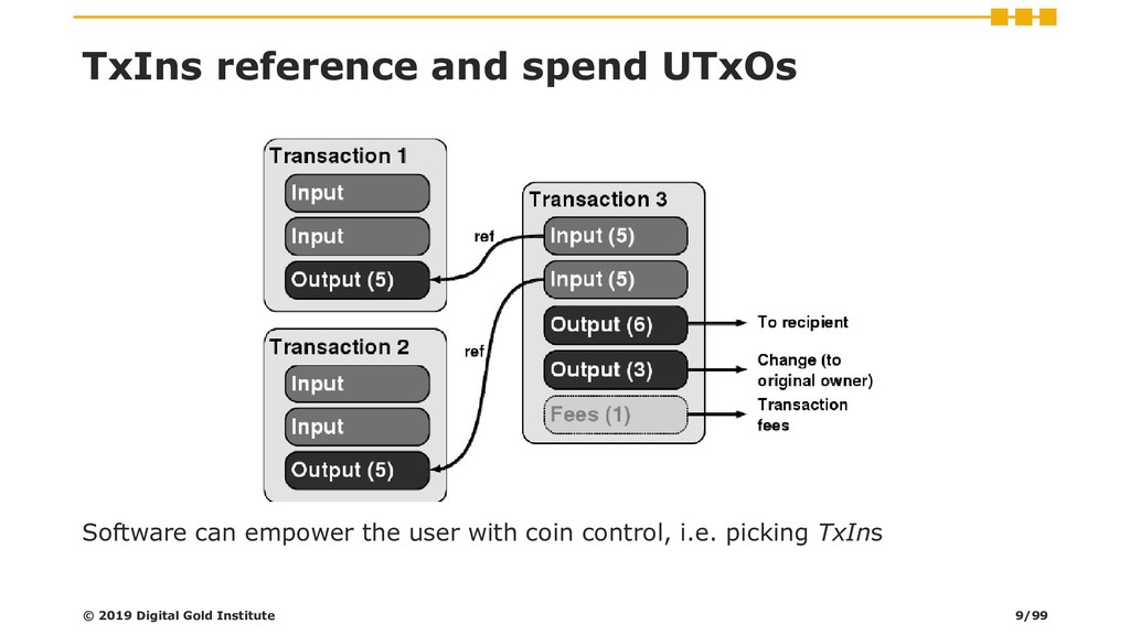 TxIns reference and spend UTxOs Software can em...