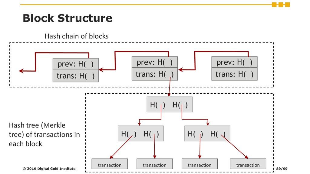 trans: H( ) prev: H( ) Block Structure trans: H...