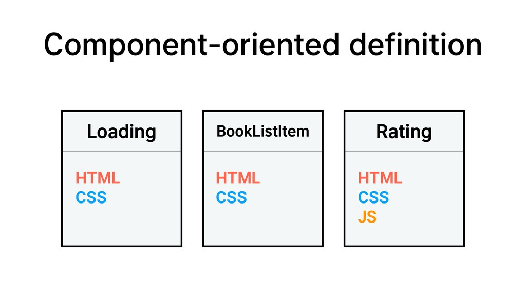Loading HTML CSS Rating HTML CSS JS Component-o...