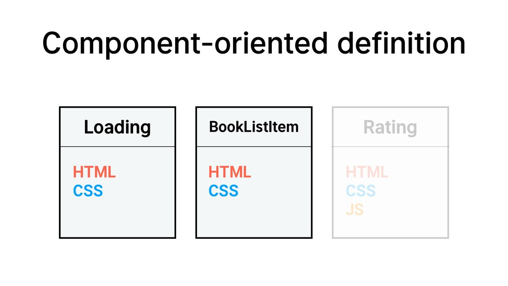Component-oriented definition Loading HTML CSS ...