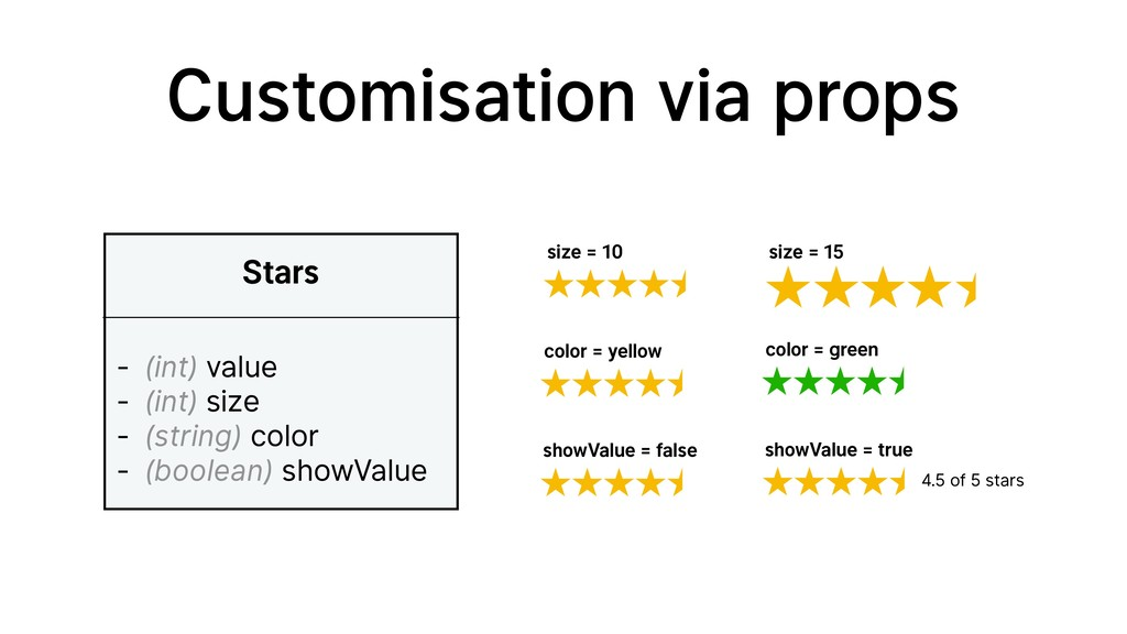 Customisation via props Stars - (int) value - (...