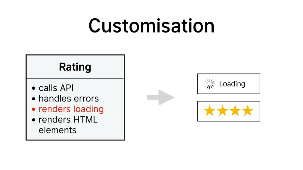 Customisation Rating • calls API • handles erro...