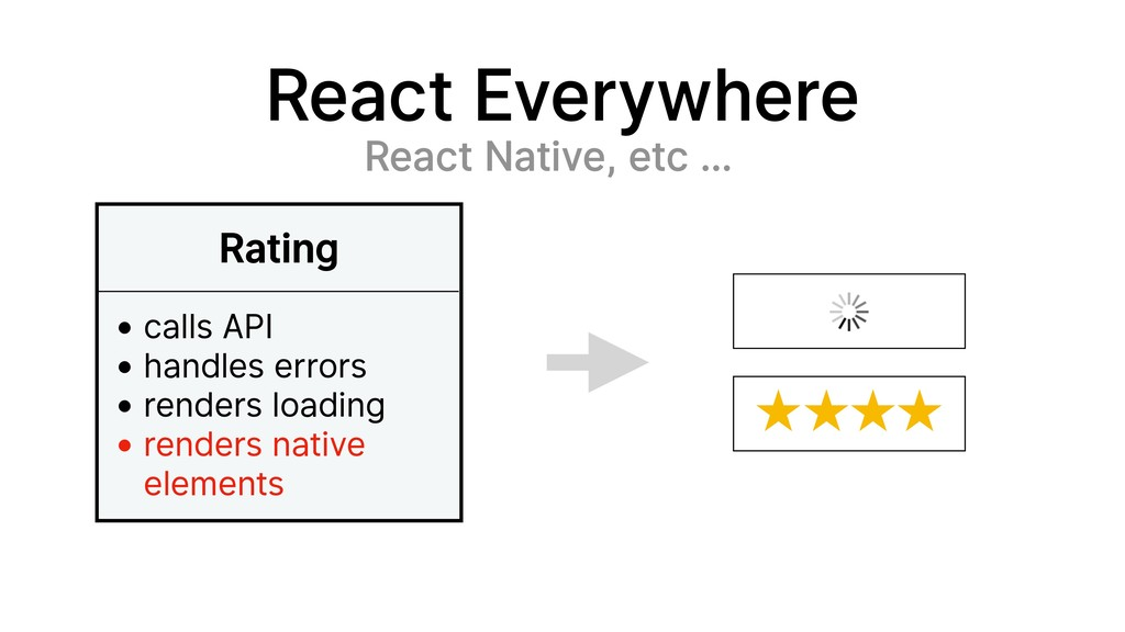 React Everywhere React Native, etc … Rating • c...