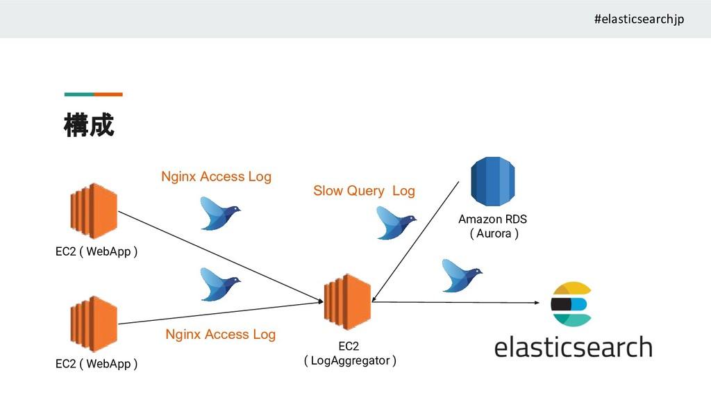 構成 EC2 ( WebApp ) EC2 ( WebApp ) EC2 ( LogAggre...