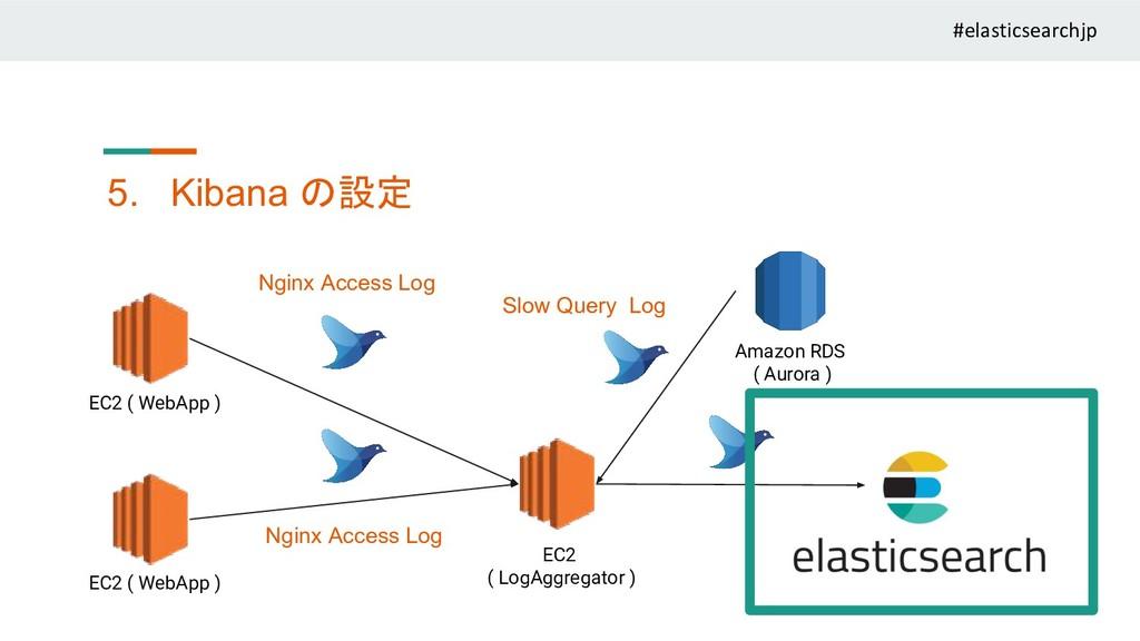 EC2 ( WebApp ) EC2 ( WebApp ) EC2 ( LogAggregat...