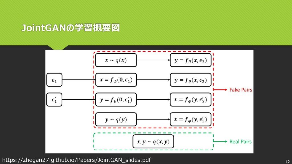 JointGANの学習概要図 https://zhegan27.github.io/Paper...