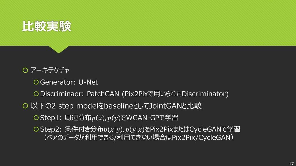 比較実験  アーキテクチャ Generator: U-Net Discriminaor:...