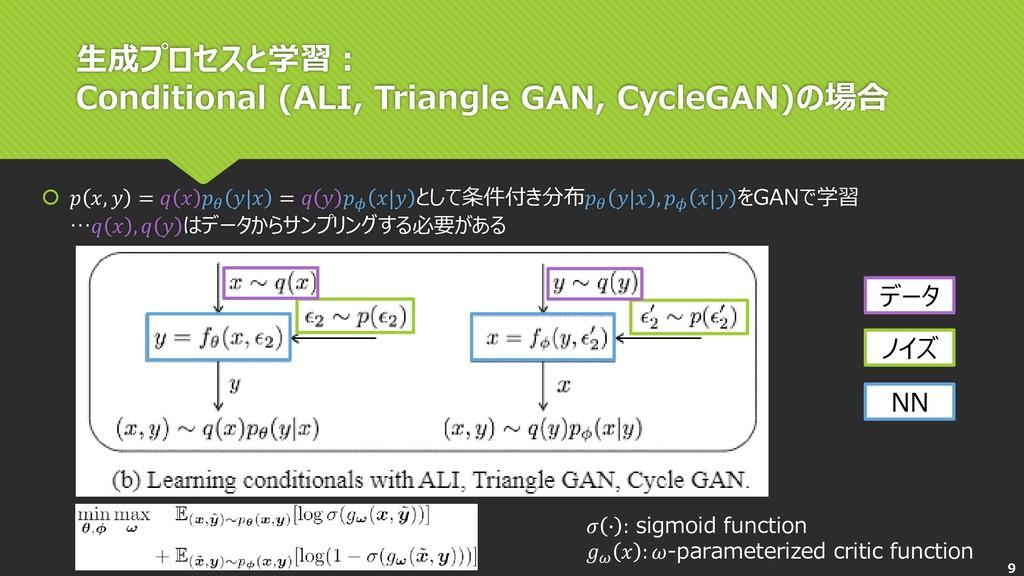 生成プロセスと学習: Conditional (ALI, Triangle GAN, Cycl...