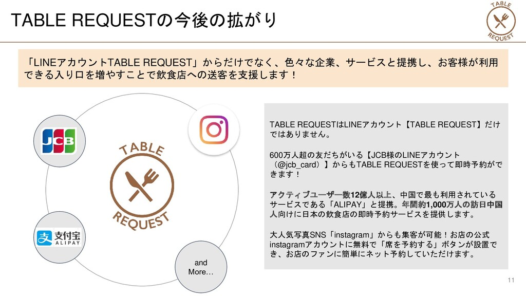TABLE REQUESTの今後の拡がり 「LINEアカウントTABLE REQUEST」から...