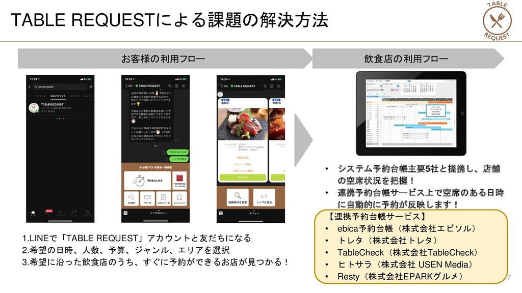 TABLE REQUESTによる課題の解決方法 1.LINEで「TABLE REQUEST」ア...