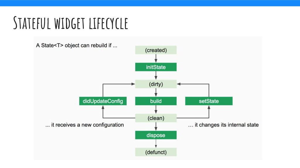 Stateful widget lifecycle